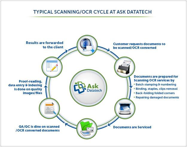 Scanning & OCR Services